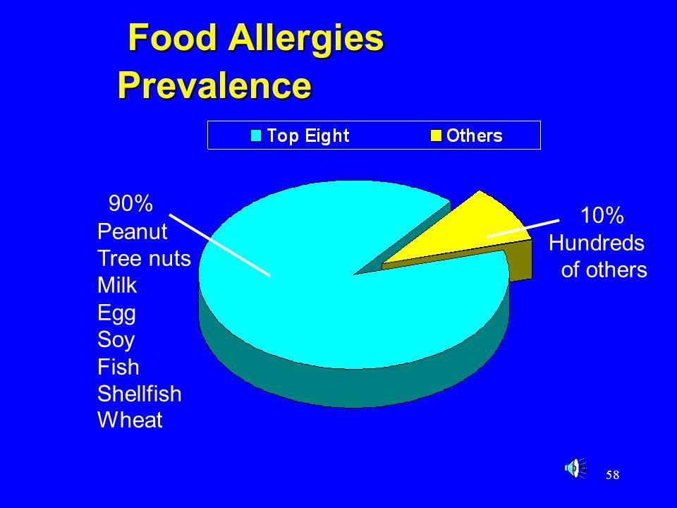 Food Allergies Prevalence