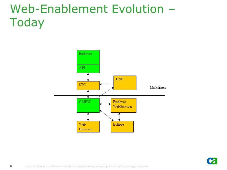 Web-Enablement Evolution – Today