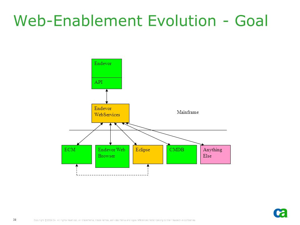 Web-Enablement Evolution - Goal