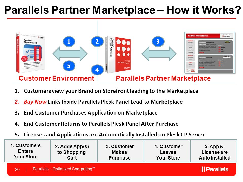 Parallels Partner Marketplace – How it Works