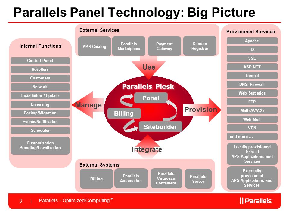 Parallels Panel Technology: Big Picture