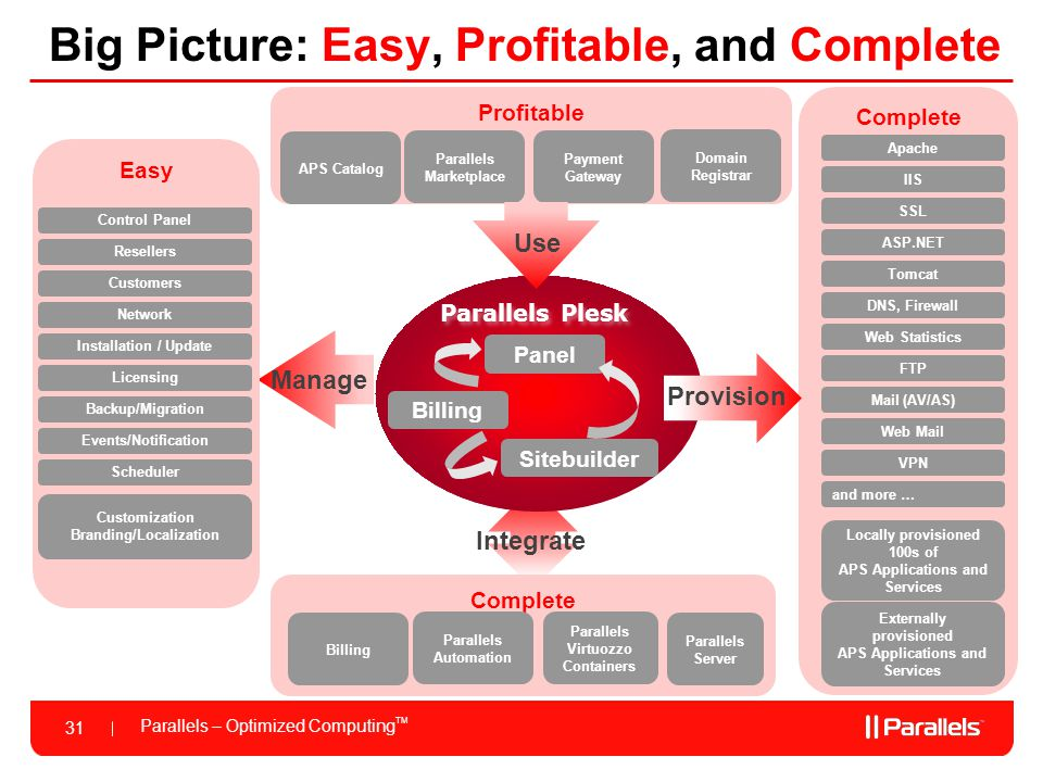 Big Picture: Easy, Profitable, and Complete