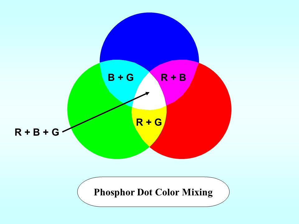 Phosphor Dot Color Mixing