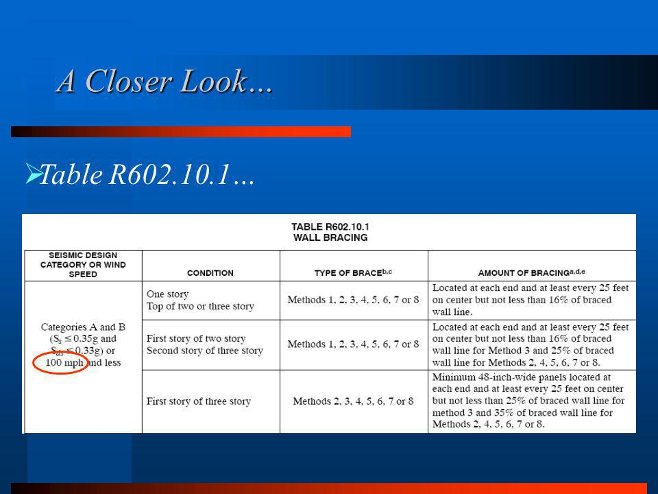 A Closer Look… Table R602.10.1…