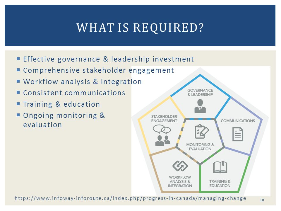 What is required Effective governance & leadership investment