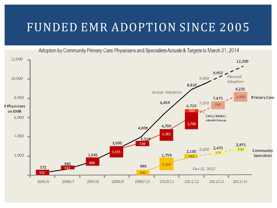 Funded EMR Adoption Since 2005