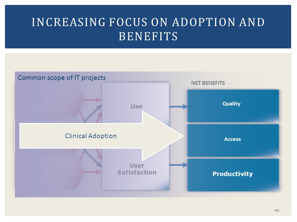 Increasing focus on adoption and benefits