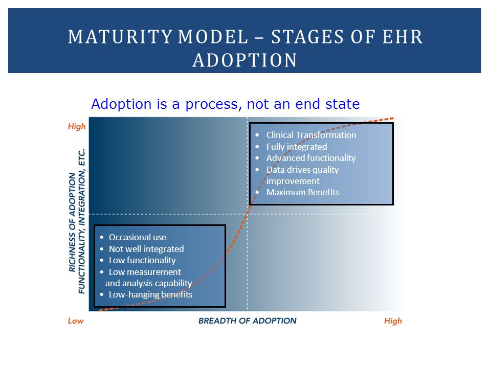 Maturity model – stages of EHR adoption