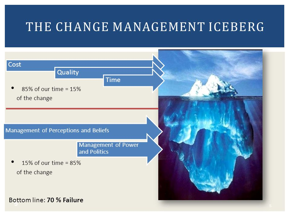 The change management iceberg