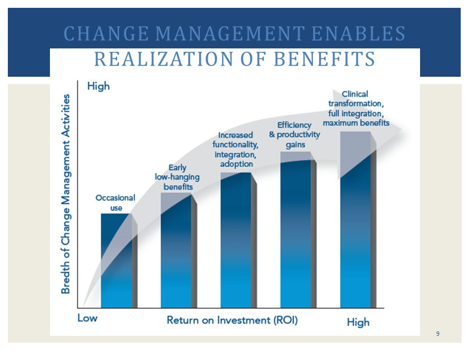 Change Management enables Realization of Benefits