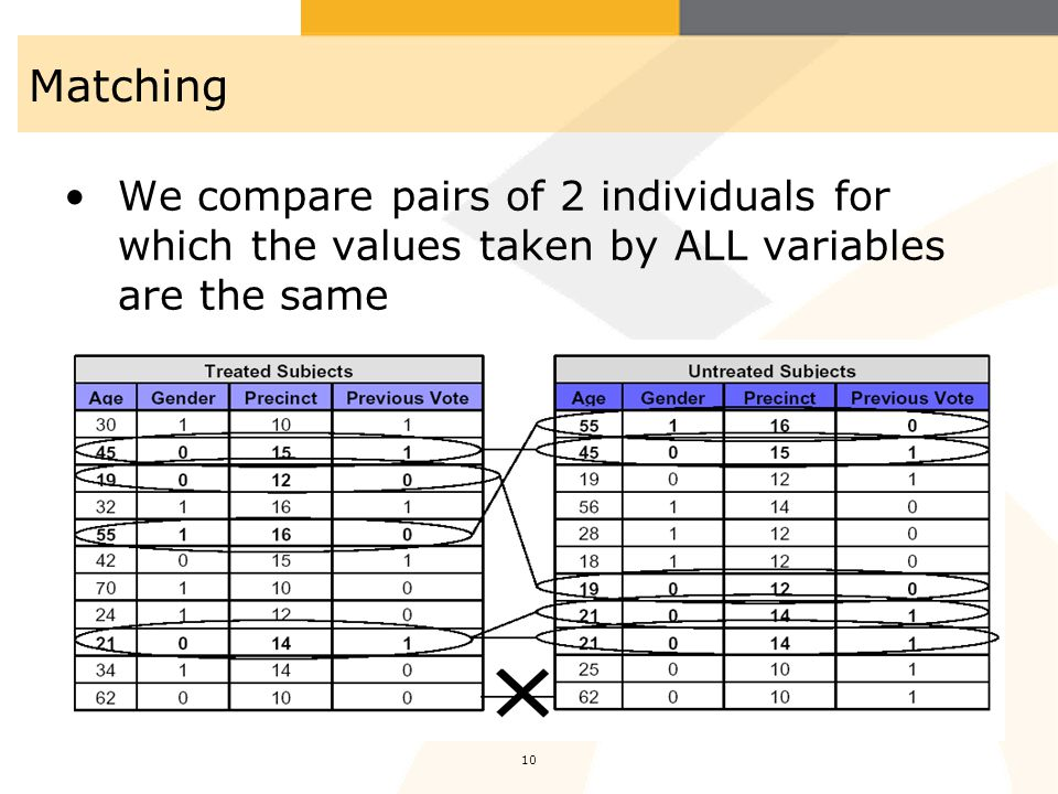Matching We compare pairs of 2 individuals for which the values taken by ALL variables are the same