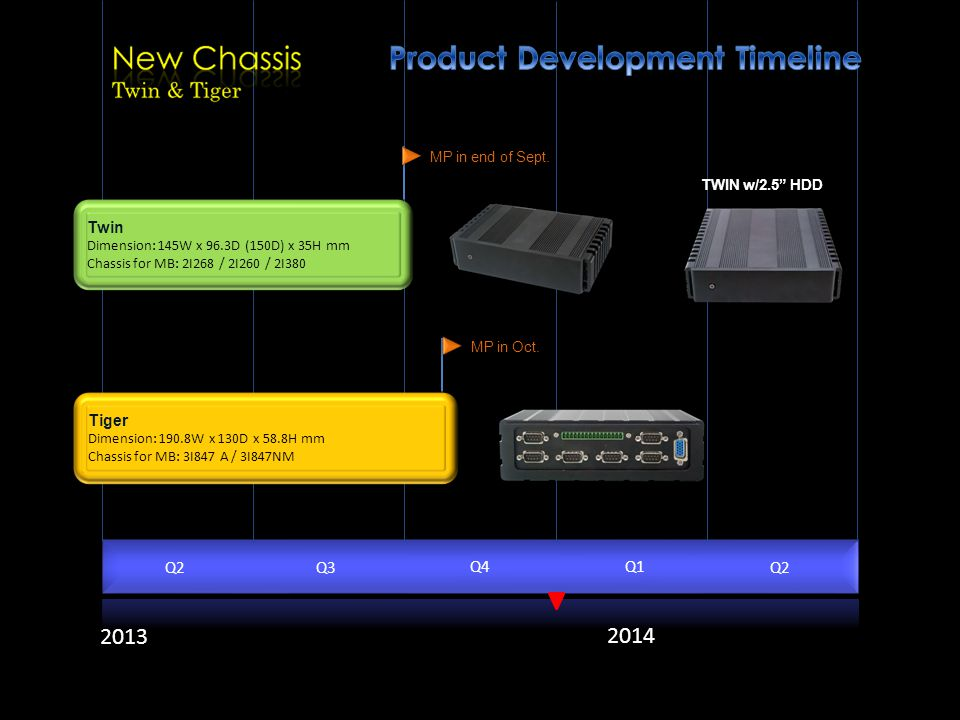 Product Development Timeline