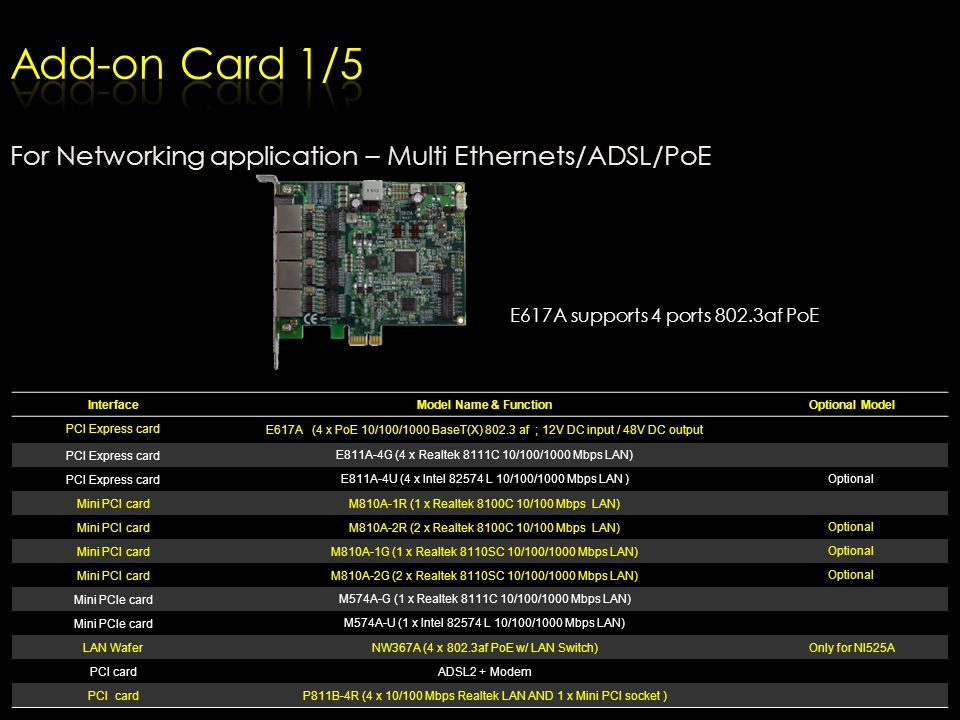 Add-on Card 1/5 For Networking application – Multi Ethernets/ADSL/PoE