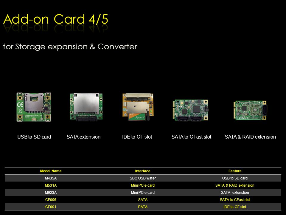 Add-on Card 4/5 for Storage expansion & Converter USB to SD card