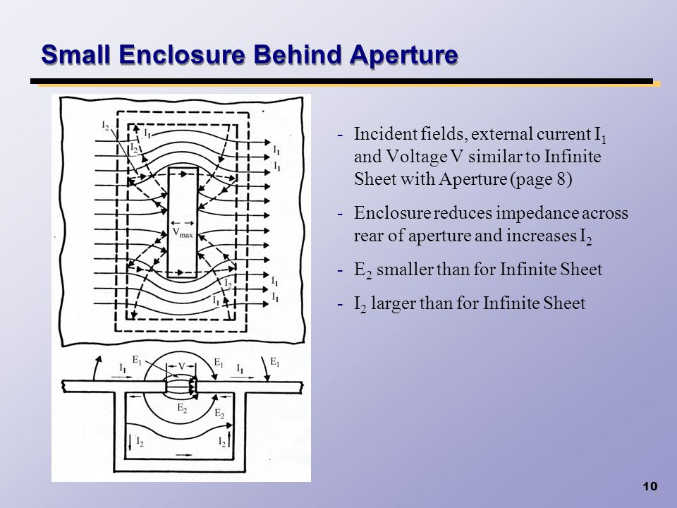 Small Enclosure Behind Aperture