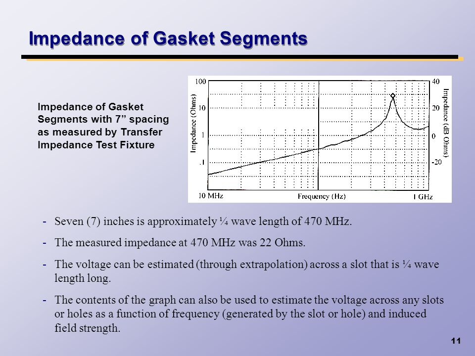Impedance of Gasket Segments