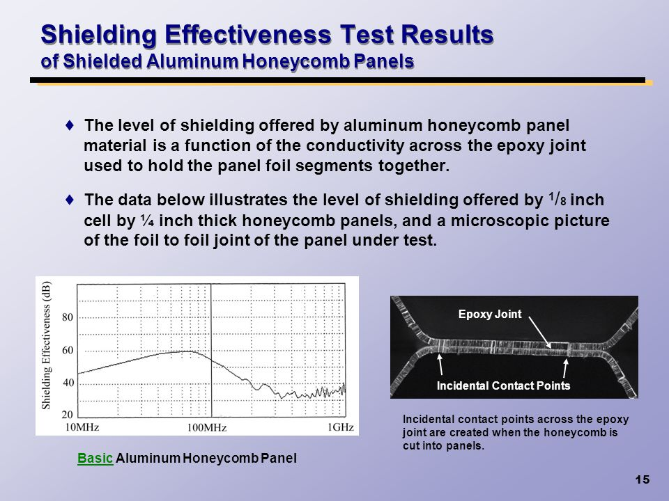 Shielding Effectiveness Test Results of Shielded Aluminum Honeycomb Panels