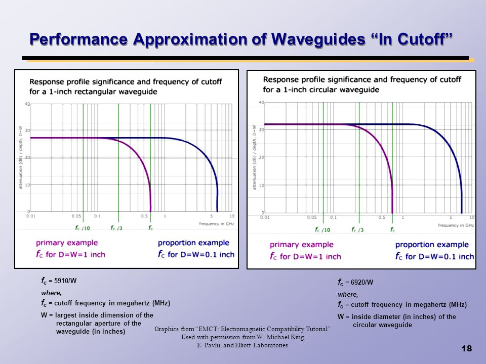 Performance Approximation of Waveguides In Cutoff