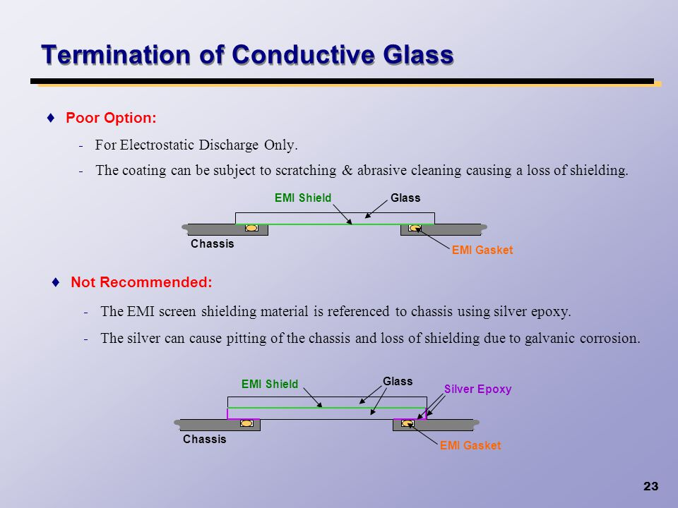 Termination of Conductive Glass