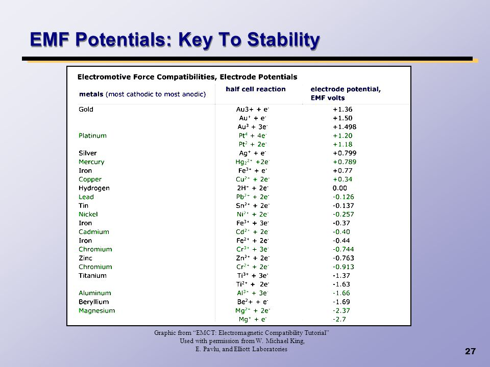 EMF Potentials: Key To Stability