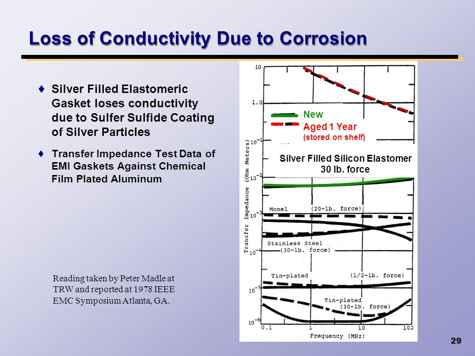 Loss of Conductivity Due to Corrosion