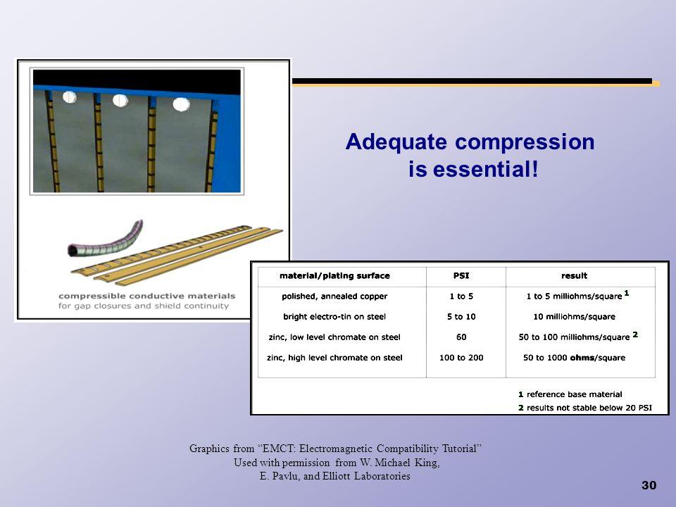 Adequate compression is essential!
