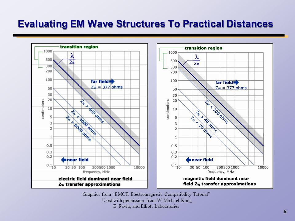 Evaluating EM Wave Structures To Practical Distances