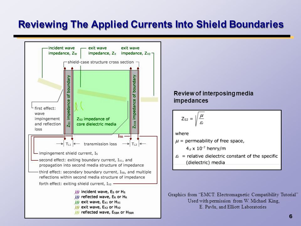 Reviewing The Applied Currents Into Shield Boundaries