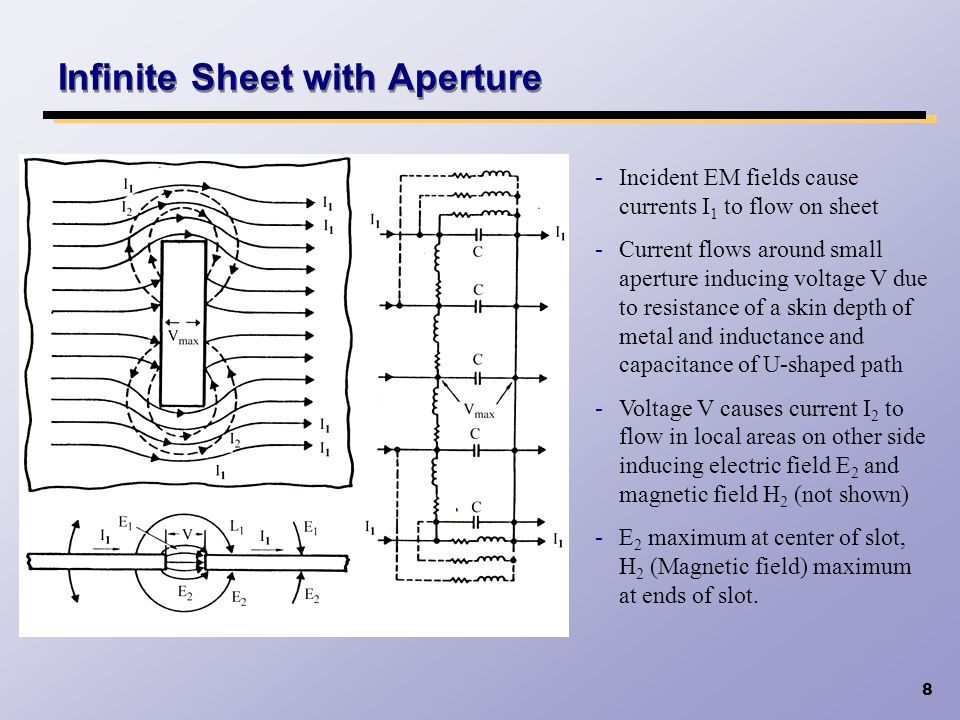 Infinite Sheet with Aperture