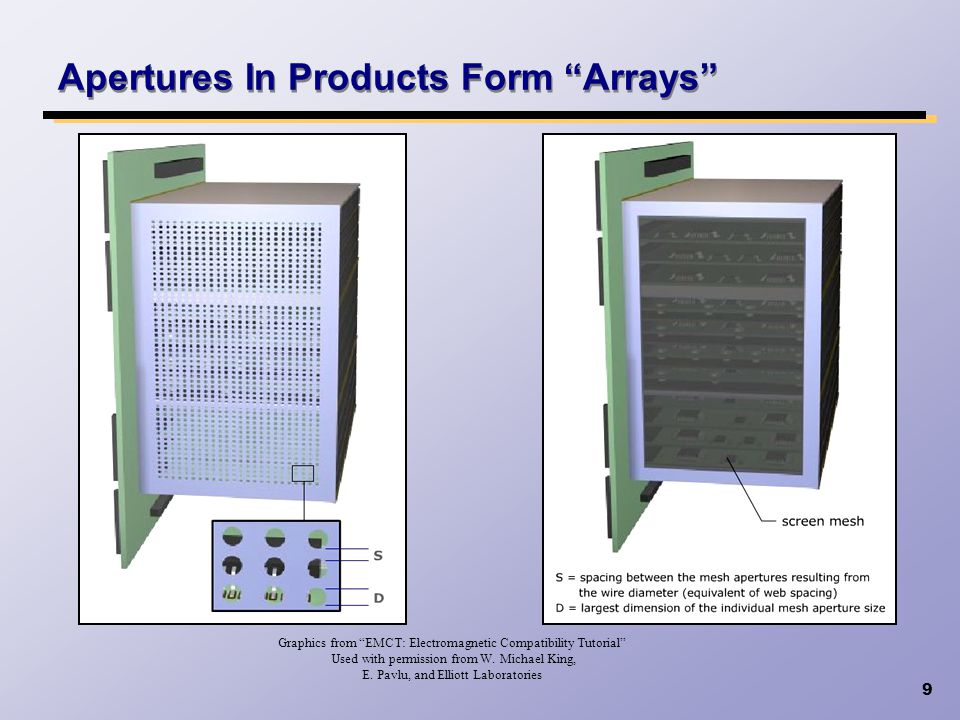 Apertures In Products Form Arrays