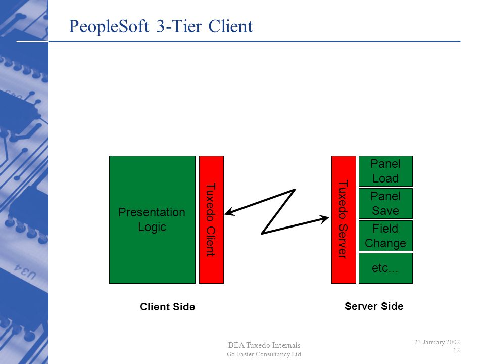PeopleSoft 3-Tier Client