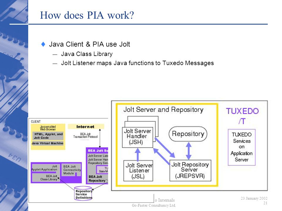 How does PIA work Java Client & PIA use Jolt Java Class Library