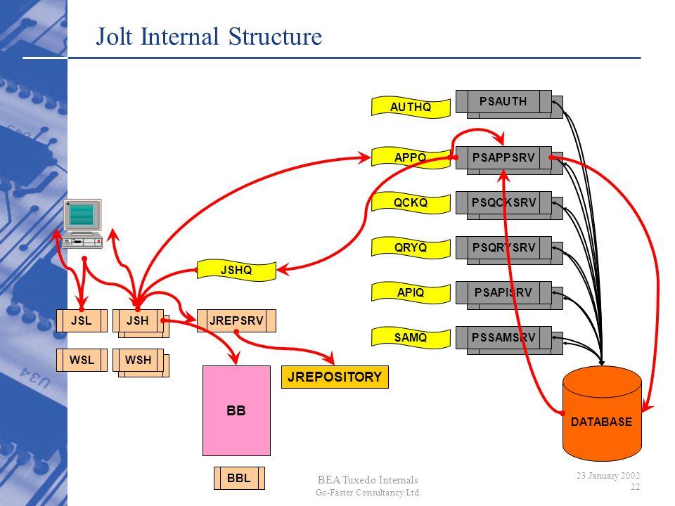 Jolt Internal Structure