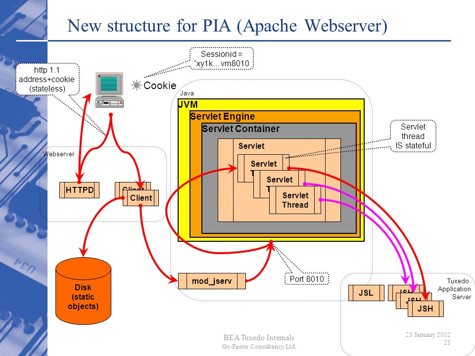 New structure for PIA (Apache Webserver)