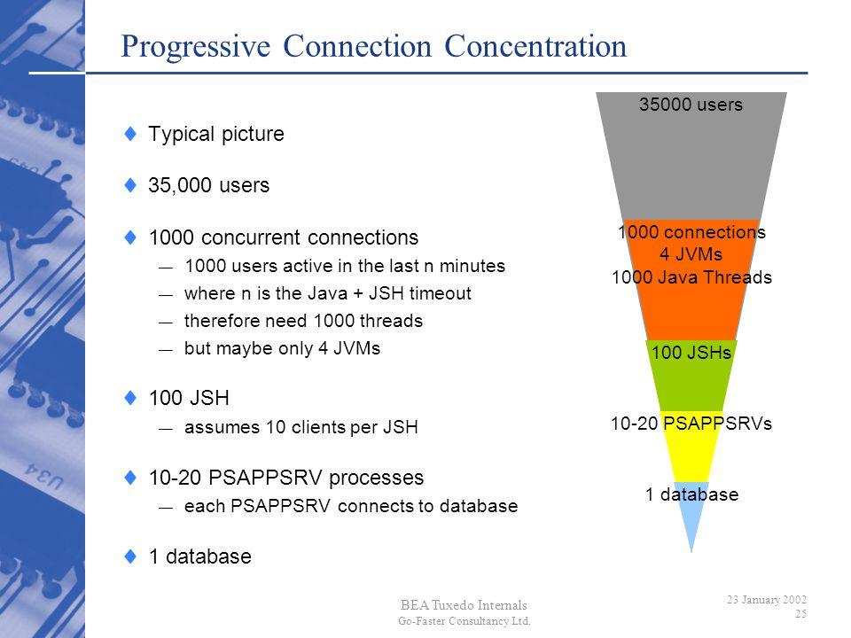 Progressive Connection Concentration