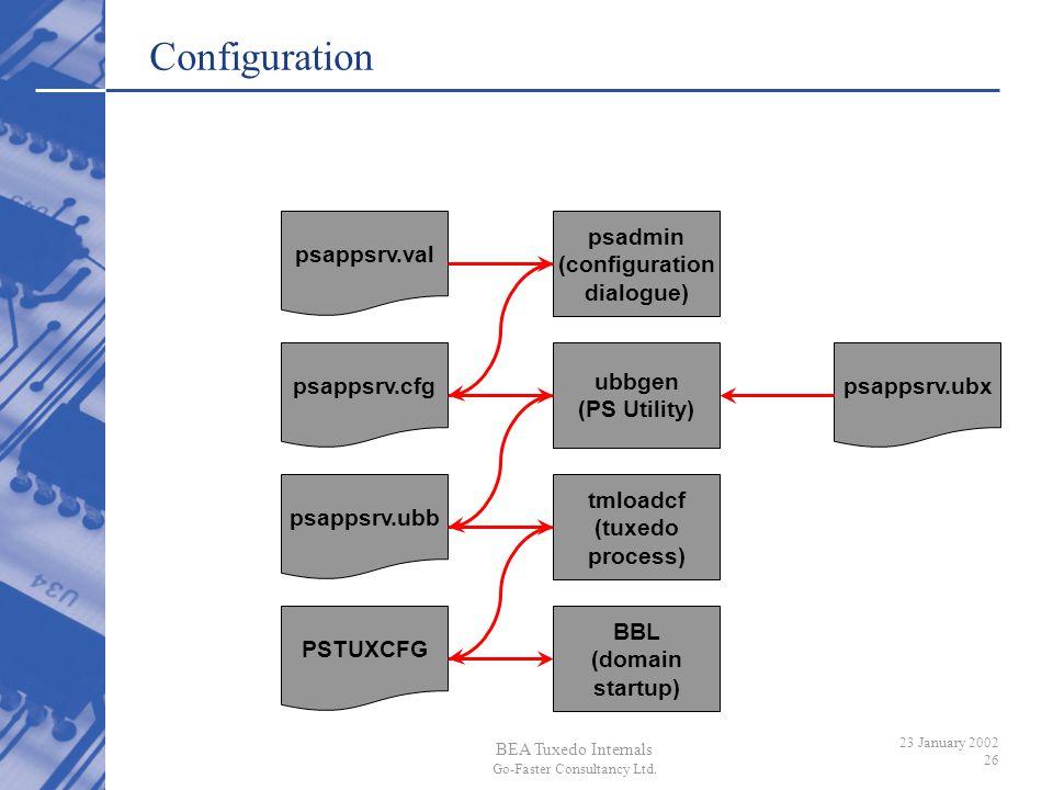 Configuration psappsrv.val psadmin (configuration dialogue)