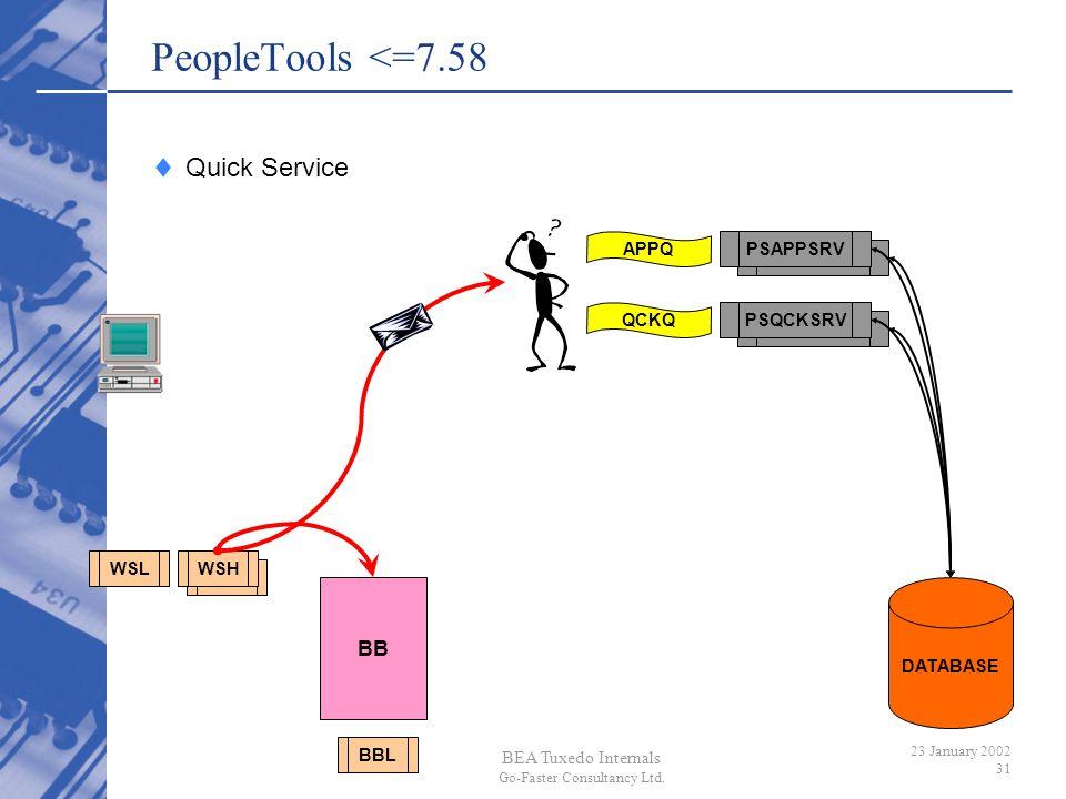 PeopleTools <=7.58 Quick Service BB PSAPPSRV APPQ PSQCKSRV QCKQ WSL