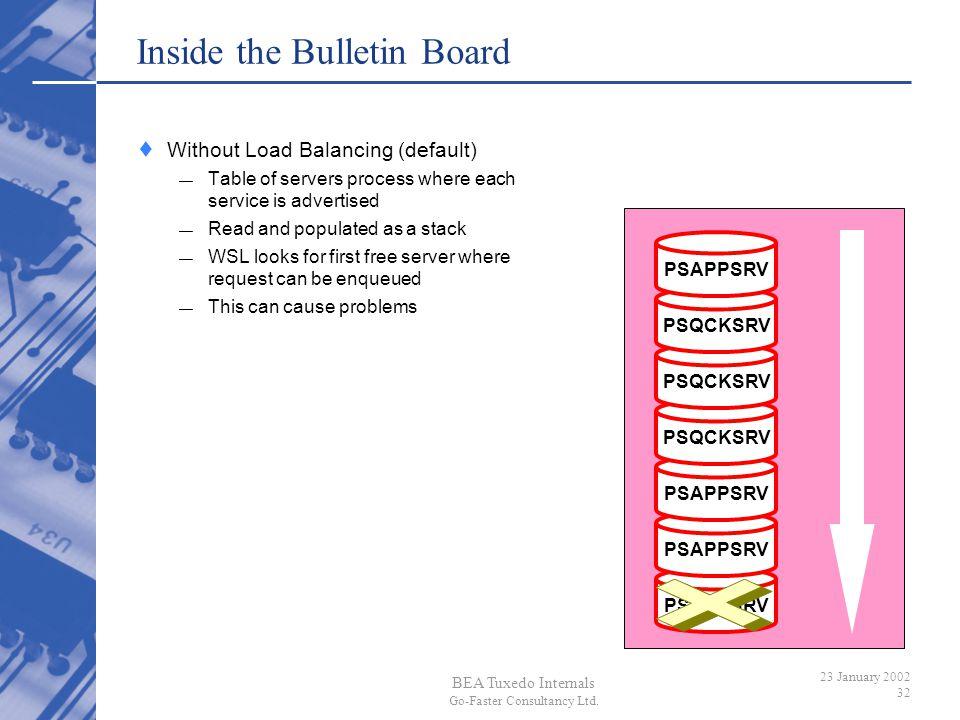 Inside the Bulletin Board