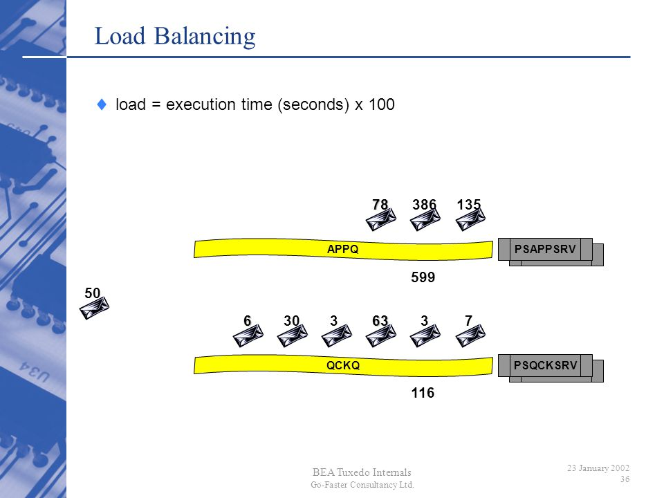 Load Balancing load = execution time (seconds) x 100 78 386 135 599 50