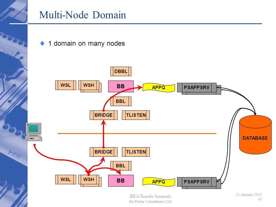 Multi-Node Domain 1 domain on many nodes BB BB DBBL WSL WSH BBL
