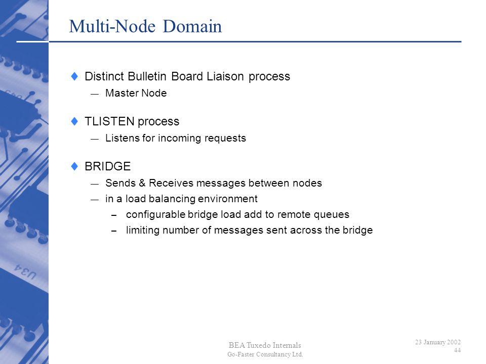 Multi-Node Domain Distinct Bulletin Board Liaison process