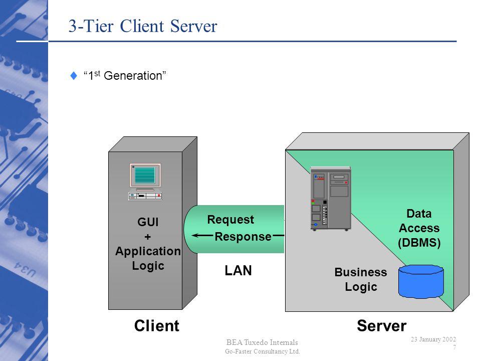 3-Tier Client Server Client Server LAN 1st Generation GUI +