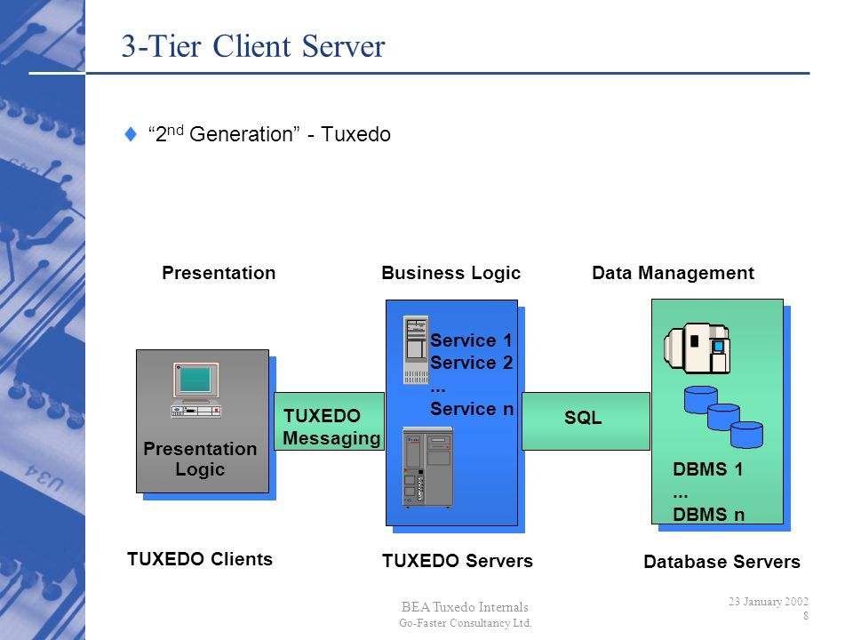 3-Tier Client Server 2nd Generation - Tuxedo Business Logic