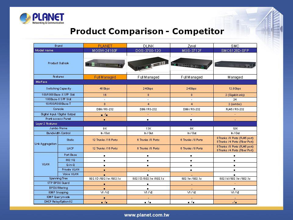 Product Comparison - Competitor