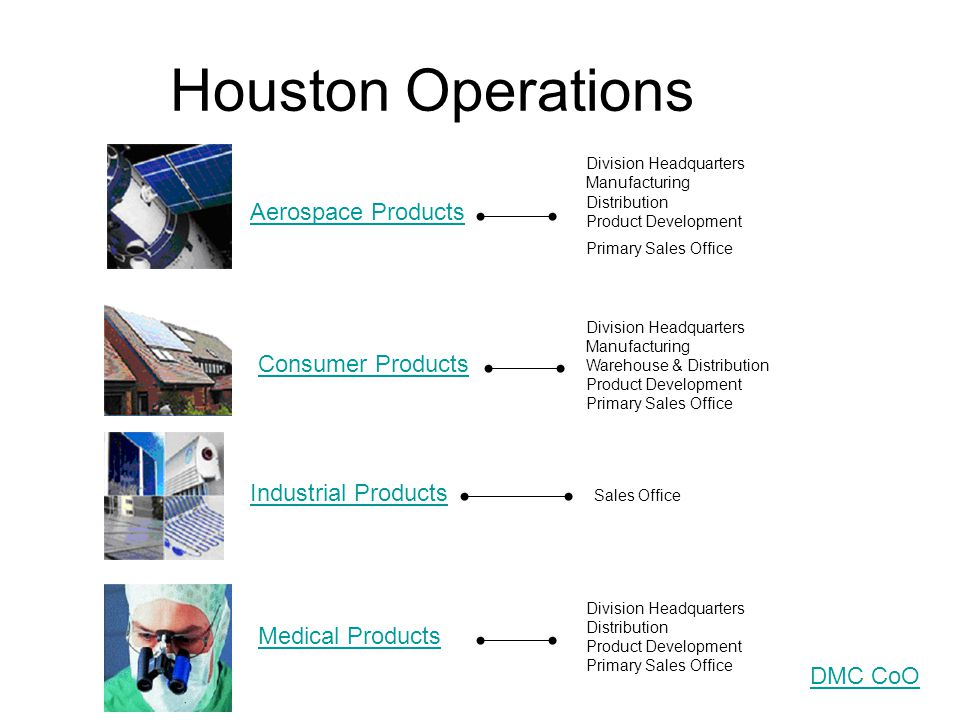 Houston Operations Aerospace Products Consumer Products