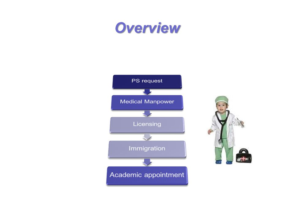 Overview PS request Medical Manpower Licensing Immigration