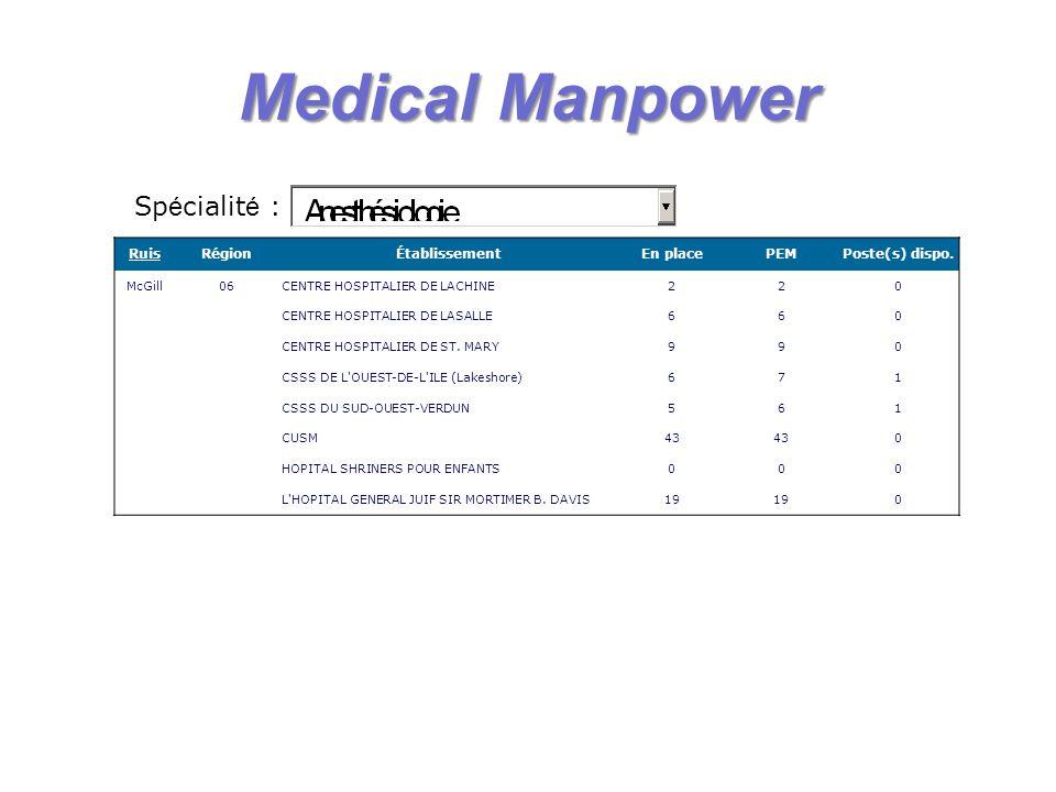 Medical Manpower Spécialité : Ruis Région Établissement En place PEM