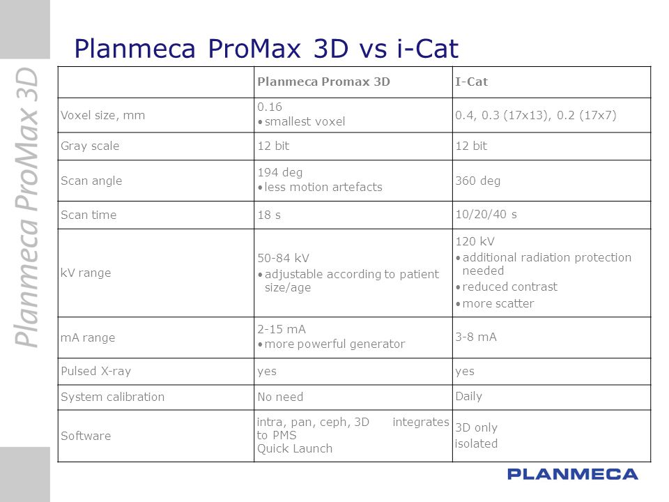 Planmeca ProMax 3D vs i-Cat