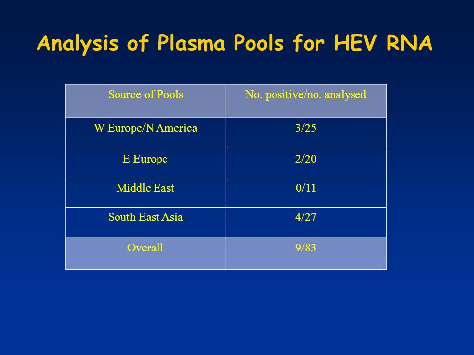 Analysis of Plasma Pools for HEV RNA