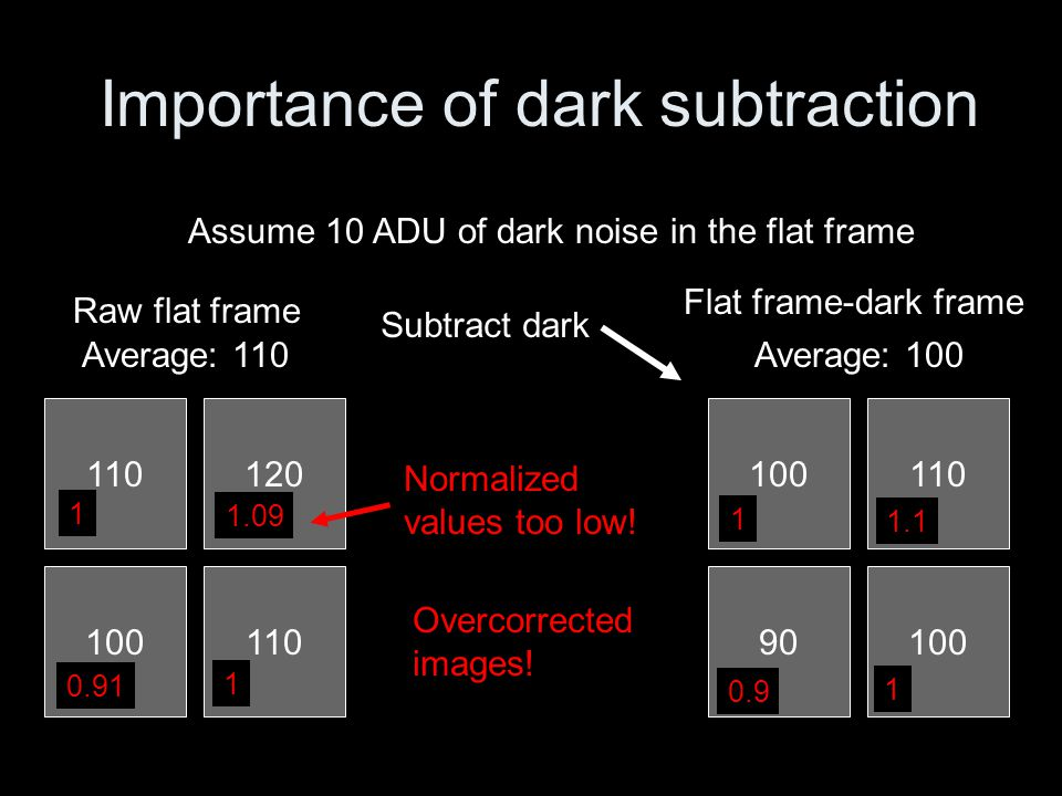 Importance of dark subtraction